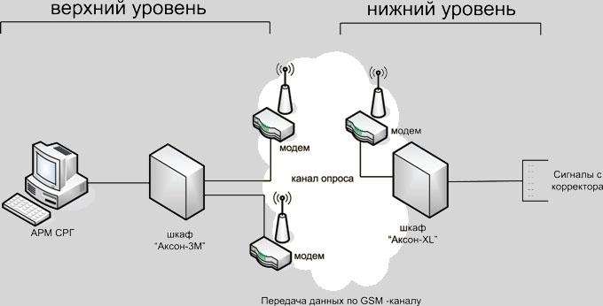 Логическая модель системы СПД ОРГ «АКСОН-XL»
