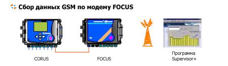Корректор CORUS. Сбор данных GSM по модему FOCUS