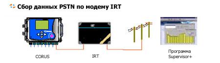 Корректор CORUS. Сбор данных PSTN по модему IRT