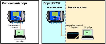 Корректор CORUS. Локальный обмен данными через оптический порт или RS232