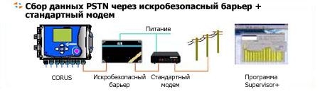 Корректор CORUS. Сбор данных PSTN через искробезопасный барьер + стандартный модем